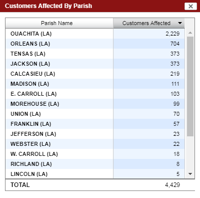Power Outages across the ArkLaMiss after last night's storms