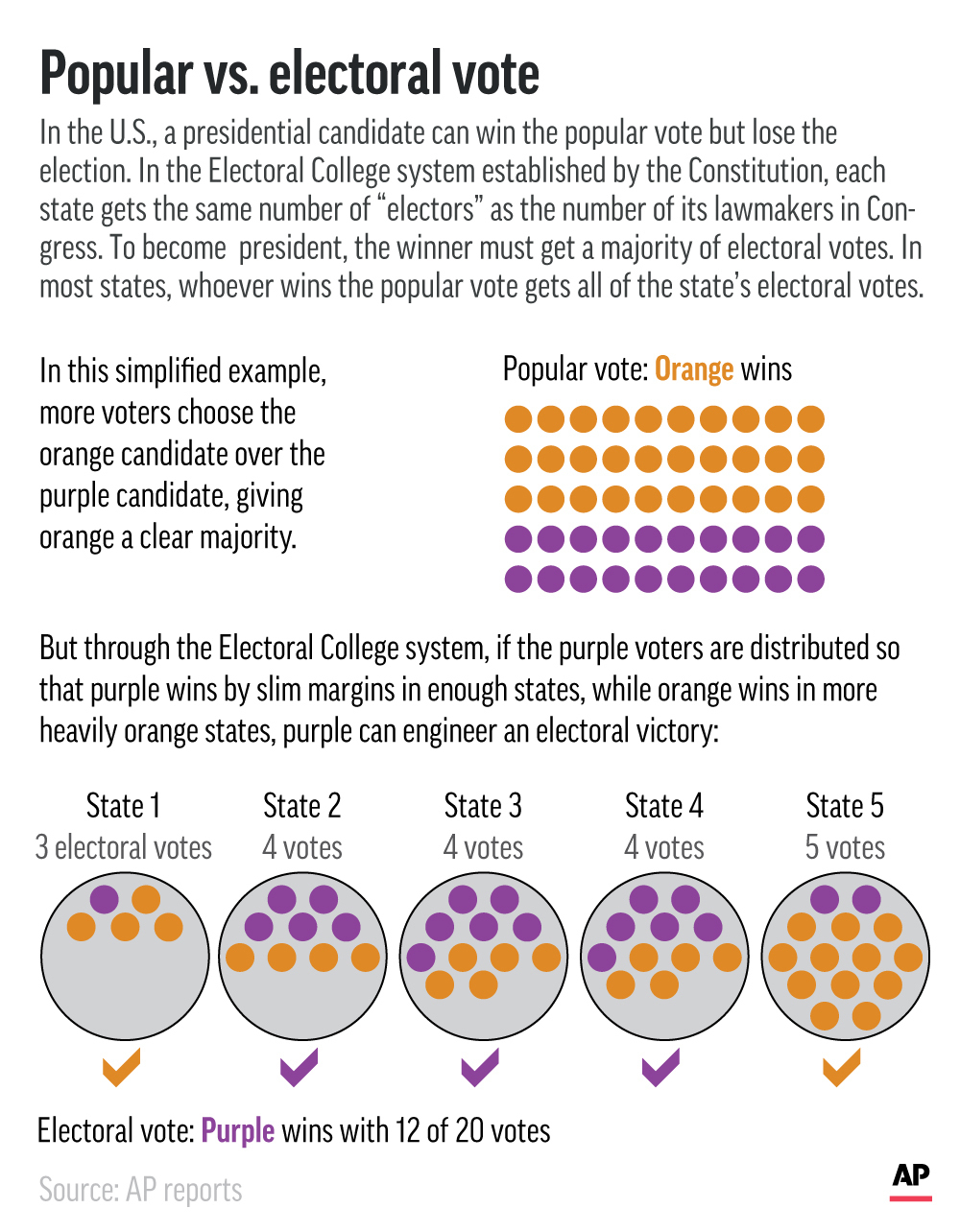 Explaining Election 2020-Electoral College